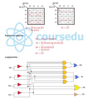 Polycopié Cours + TD + TP  de Electronique numérique pdf