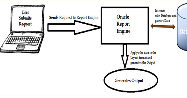 Compartiendo Tips de Oracle: Visión General Oracle Reports