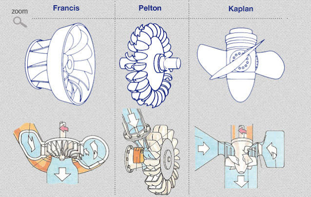 The different types of turbines