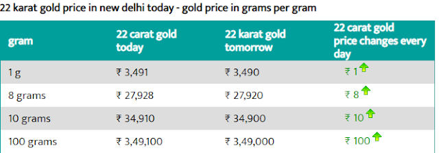 Today Gold Rate in Delhi - 5 Aug 2019 - Gold Price Today in Delhi.