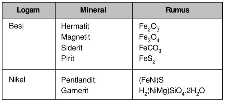 Sebutkan Bijih Mineral Untuk Logam Besi Dan Nikel Beserta Rumusnya Mas Dayat