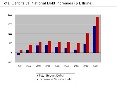 Cryptocurrency vs national debt