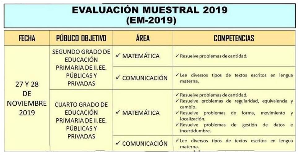 Fechas de la Evaluación Muestral (EM 2019)