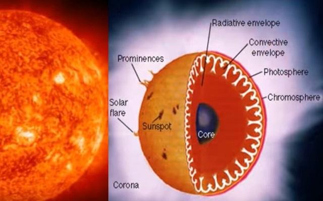 bagian-bagian matahari
