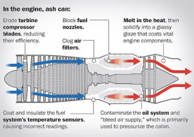 Perquè els volcans en erupció són perillosos pels avions