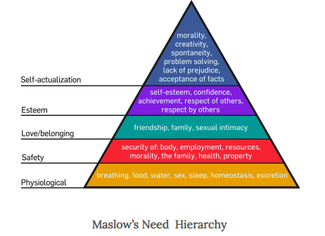Image of MASLOW'S HIERARCHY NEEDS PRIORITY THEORY OF MOTIVATION