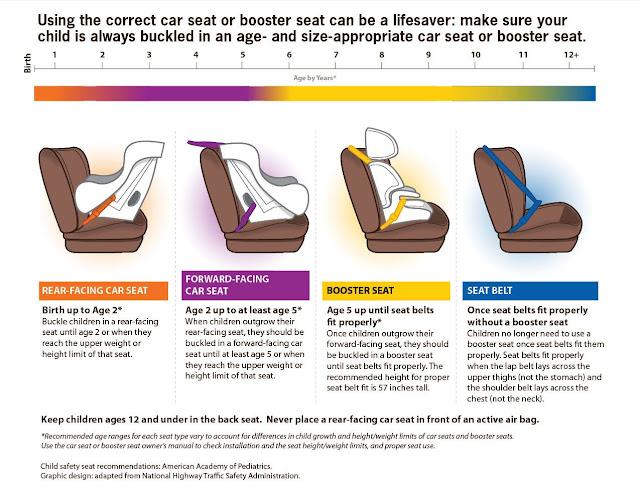 Panduan Membeli Car Seat Untuk Anak Kita