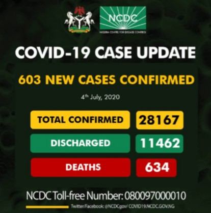 Nigeria Recorded 603 New Cases Of Covid 19, As Total, Cases Exceed 28,000