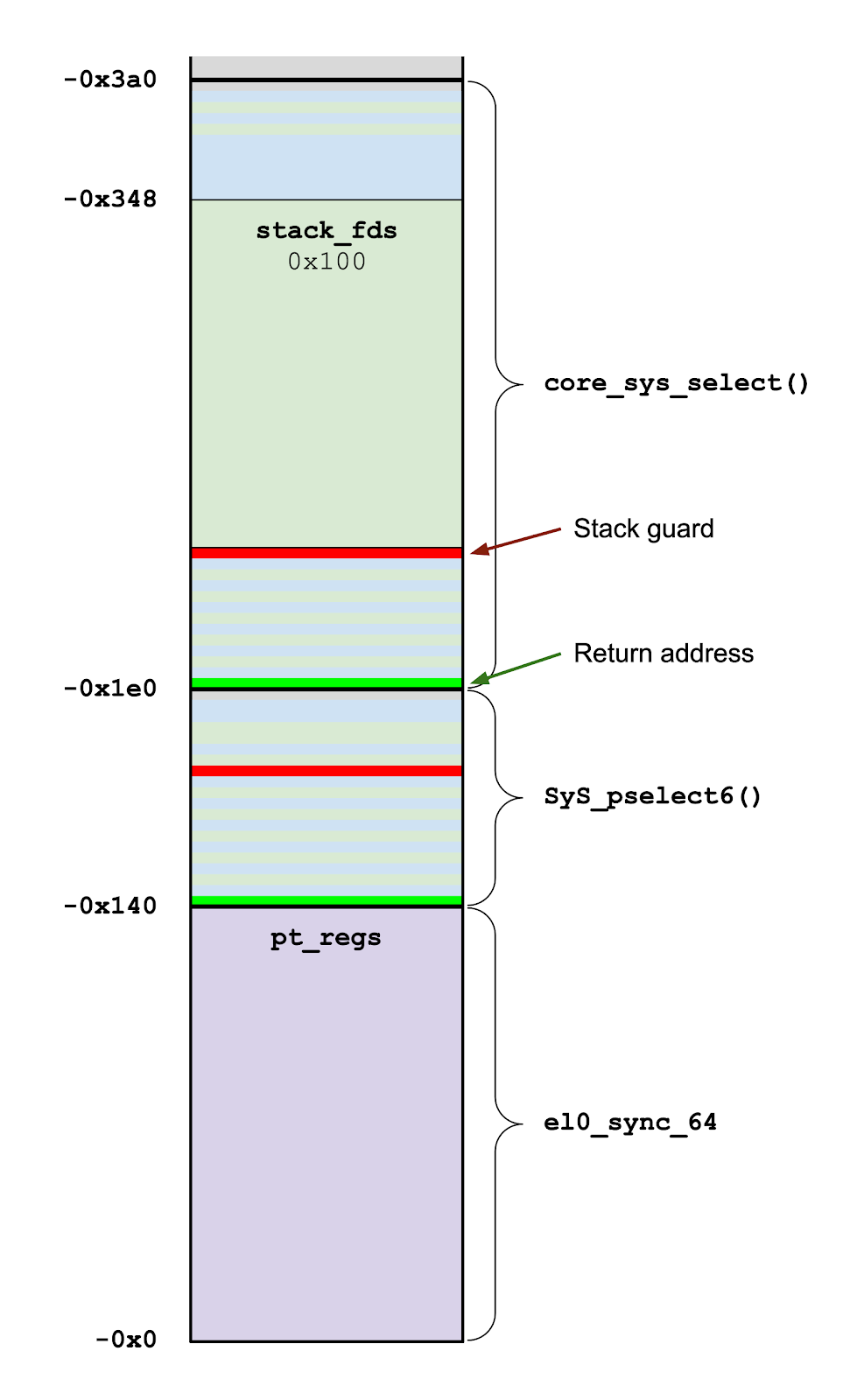 A diagram showing the call stack of core_sys_select(). The topmost stack frame is core_sys_select(), followed by SyS_pselect6(), followed by el0_sync_64.