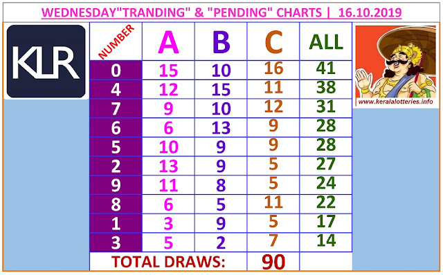 Kerala Lottery Result Winning Number Trending And Pending Chart of 90 days draws on 15.10.2019