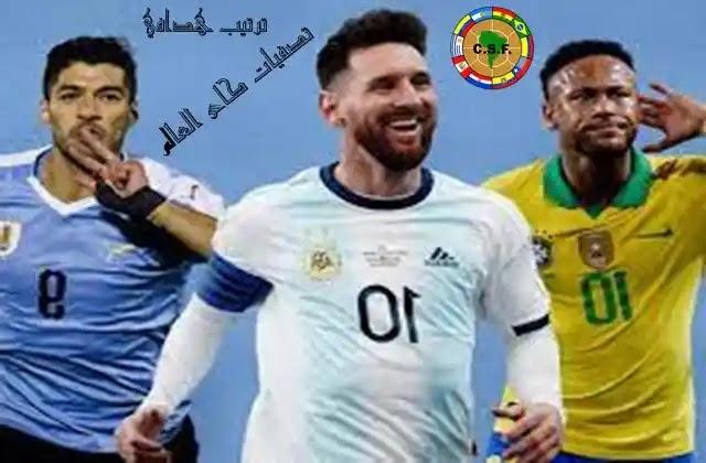 ترتيب هدافي تصفيات كاس العالم امريكا الجنوبية,ترتيب تصفيات كاس العالم امريكا الجنوبية,نتائج مبارات تصفيات كاس العالم امريكا الجنوبية,تصفيات كاس العالم امريكا الجنوبية,مواعيد تصفيات كاس العالم امريكا الجنوبية,مواعيد مباريات تصفيات كاس العالم امريكا الجنوبية,تصفيات كأس العالم 2022,تصفيات كاس العالم,ترتيب تصفيات كاس العالم امريكا الجنوبية بعد مباريات الجولة 8,تصفيات أمريكا الجنوبية لكأس العالم,ترتيب مجموعات تصفيات كاس العالم امريكا الجنوبية,تصفيات امريكا الجنوبية