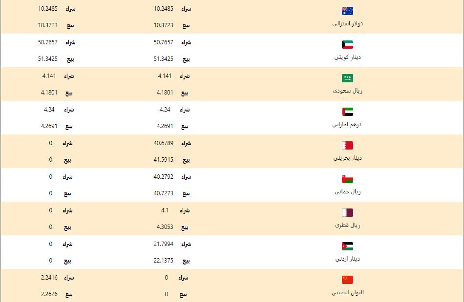 اسعار العملات اليوم الاربعاء 4 مارس 2020 اسعار العملات العربية والاجنبية