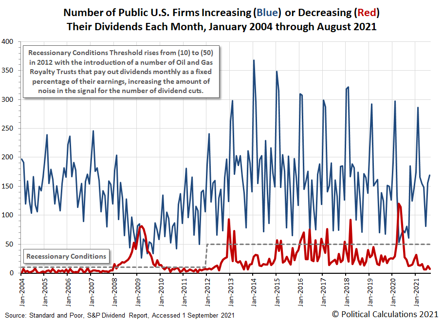 Number of Public U.S. Firms Increasing or Decreasing Their Dividends Each Month, January 2004 through August 2021