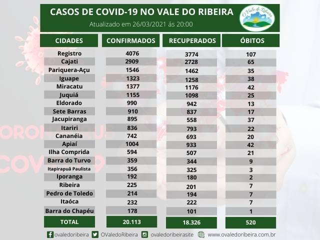 Vale do Ribeira soma 20.113  casos positivos, 18.326 recuperados e 520 mortes do Coronavírus - Covid-19