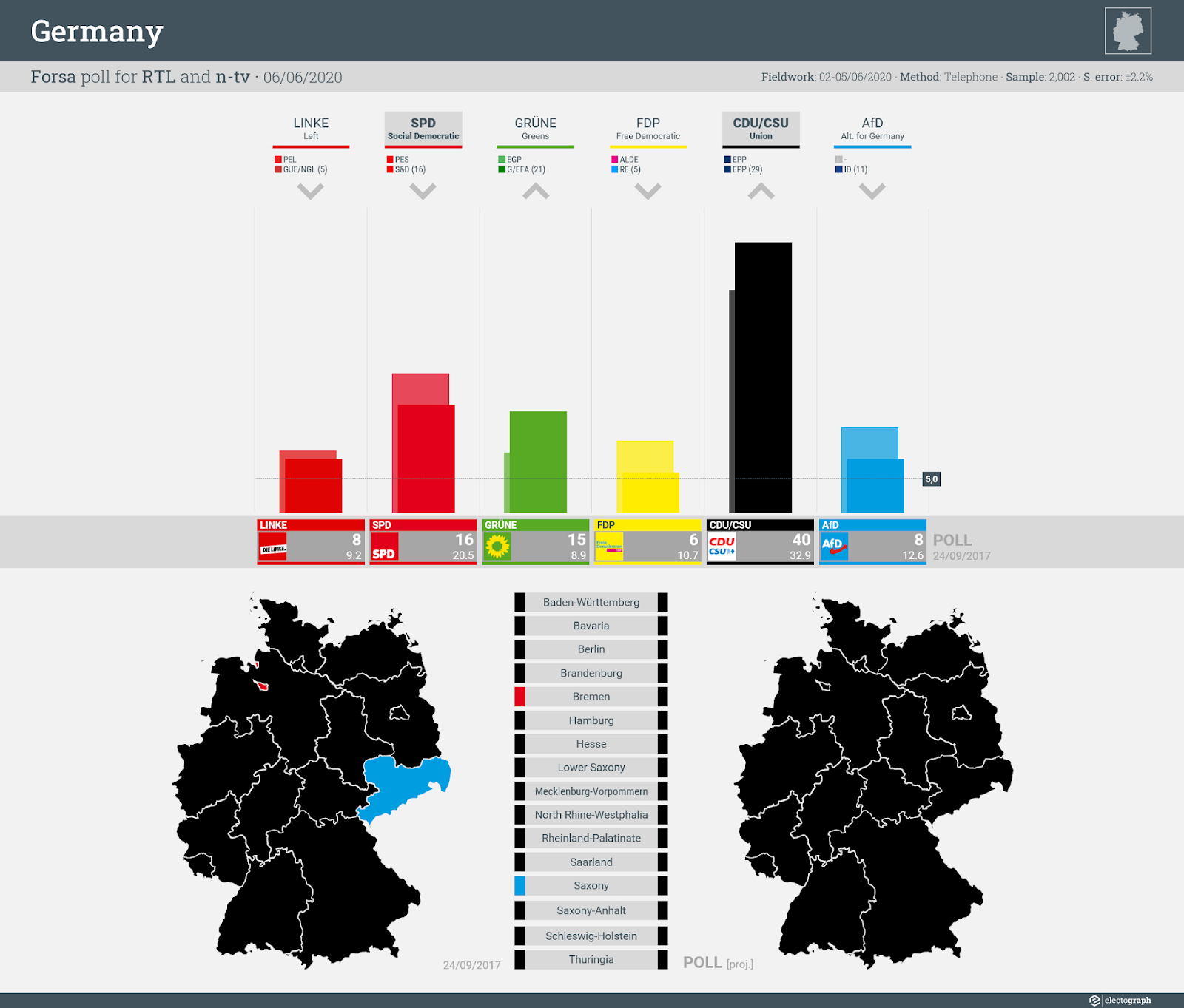 GERMANY: Forsa poll chart for RTL and n-tv, 6 June 2020