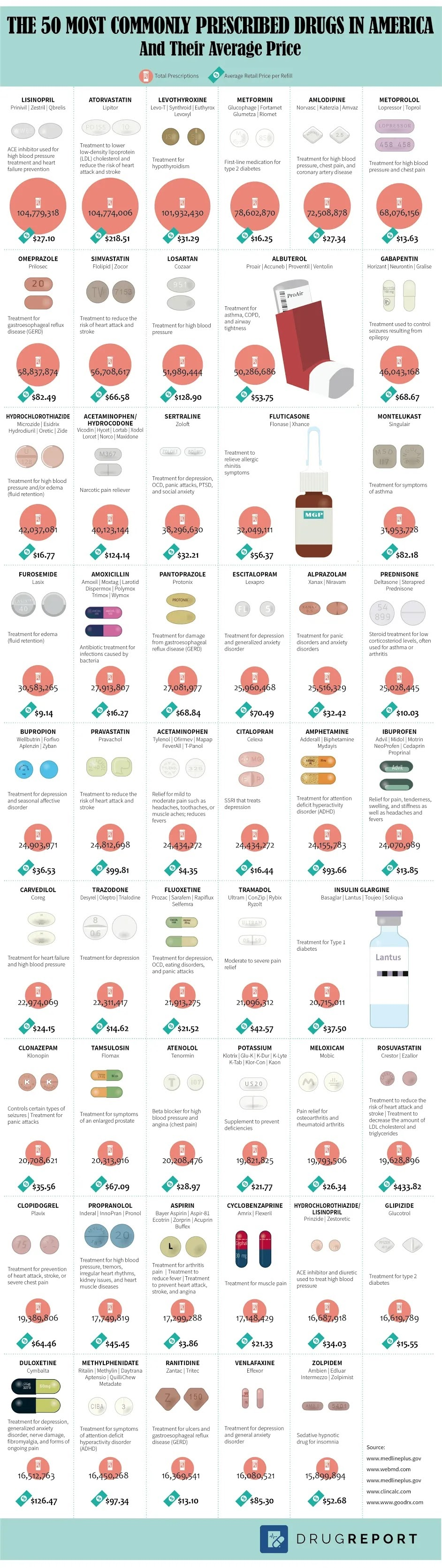 The 50 Most Commonly Prescribed Drugs in America and Their Average Price #infographic