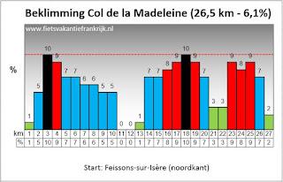 Beklimming Col de la Madeleine
