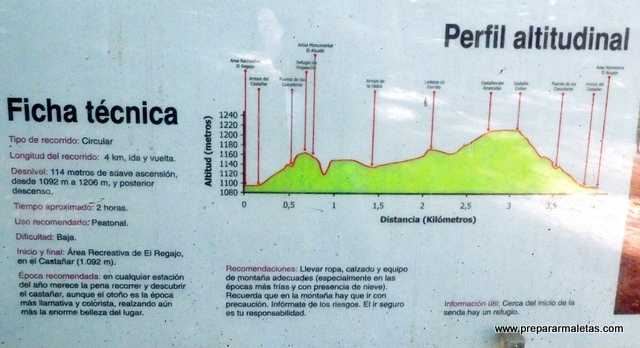 Ficha técnica senderismo El Tiemblo