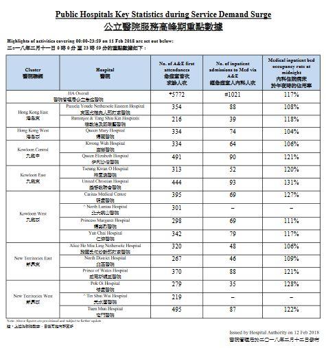 http://gia.info.gov.hk/general/201802/12/P2018021200254_278313_1_1518405291416.pdf