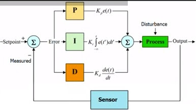 p id block diagram p id piping instrumentation diagram basics of pid controller (proportional - integral ...