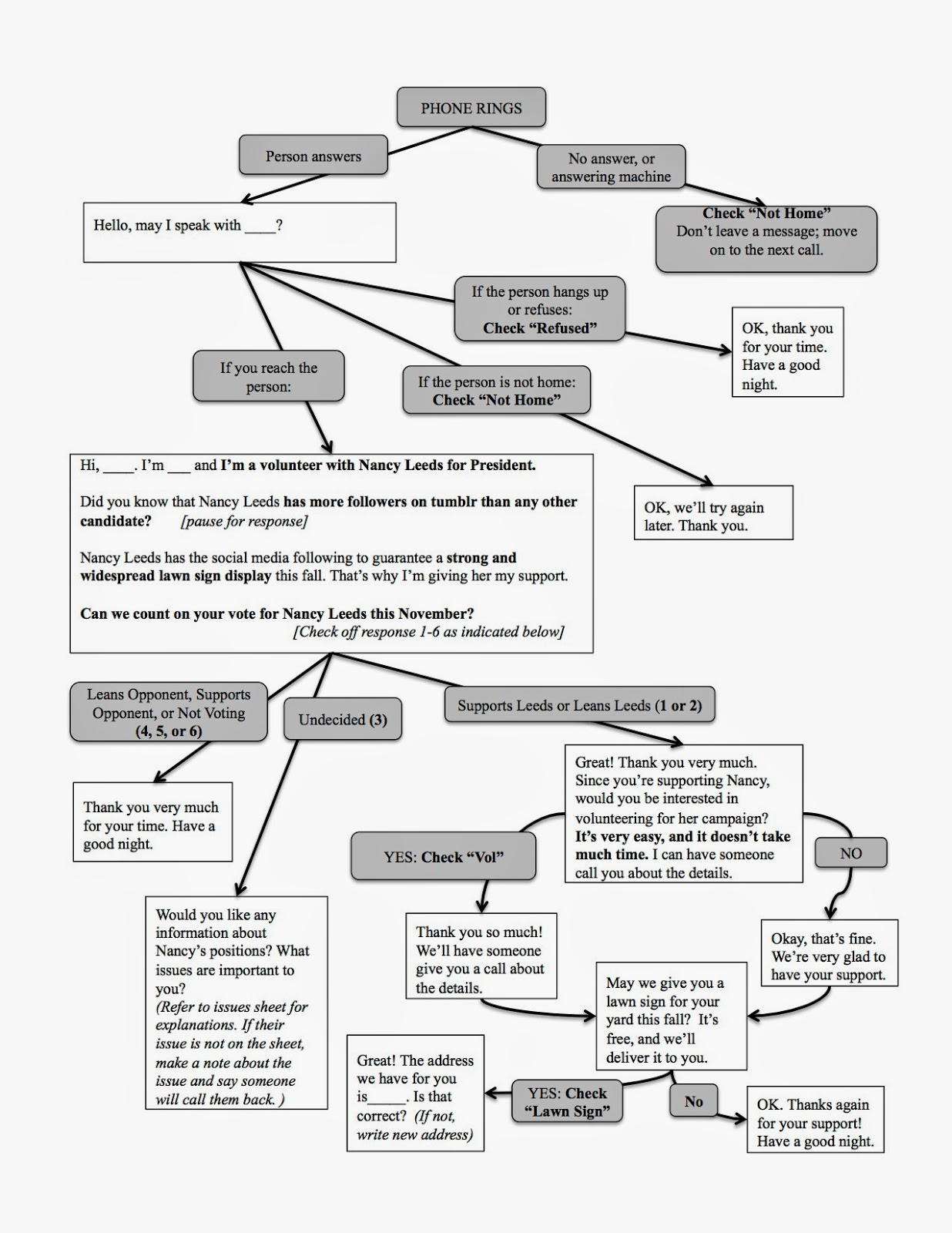 Campaign Sick Flow Chart Voter Contact Script