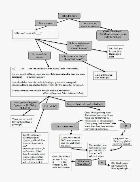 Campaign Sick: Flow Chart Voter Contact Script