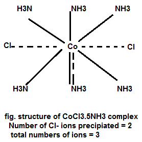 Werner's Theory CoCl3.5NH3 Complex