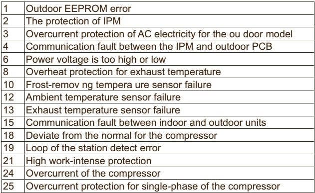 Electro help: DC INVERTER AC – HAIER HSU 18HEA – WIRING ... on mini split system diagram, split ac parts, split ac repair, electrical schematic wiring diagram, otg wiring diagram, accessories wiring diagram, wifi wiring diagram, dvd wiring diagram, 208 single phase wiring diagram, air purifier wiring diagram, york thermostat wiring diagram, lights wiring diagram, split ac dimensions, hvac wiring diagram, heating and ac diagram, split ac service, split ac connector, goodman a c wiring diagram, heating wiring diagram,