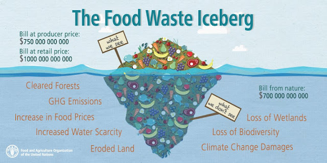 gunung es sampah makanan