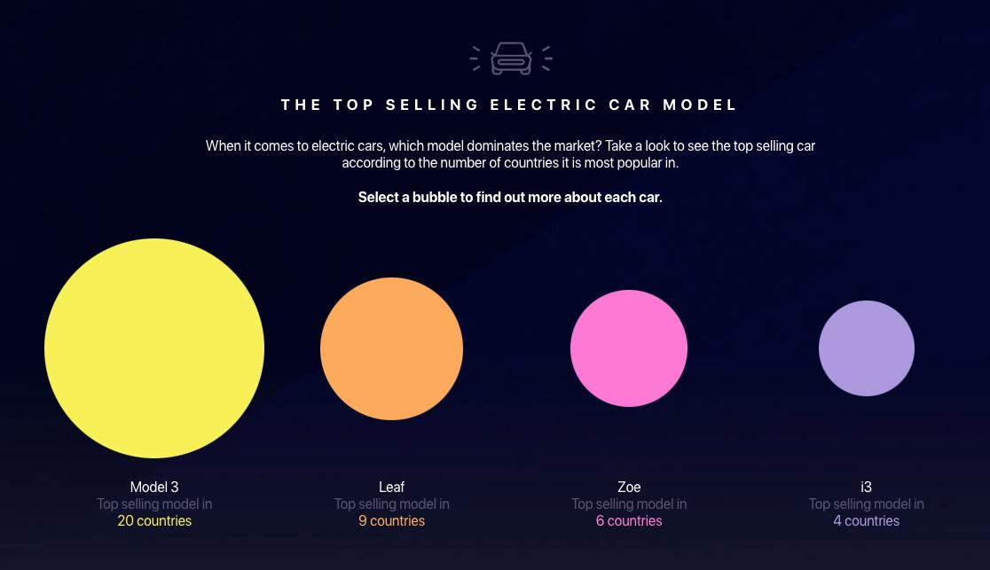 Popular electric car model worldwide