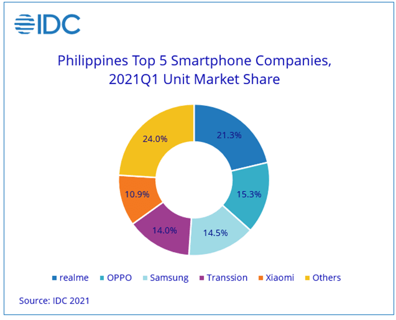 Top vendors in the Philippines during the quarter
