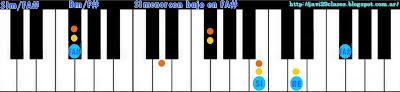 acorde piano chord SIm con bajo en FA#