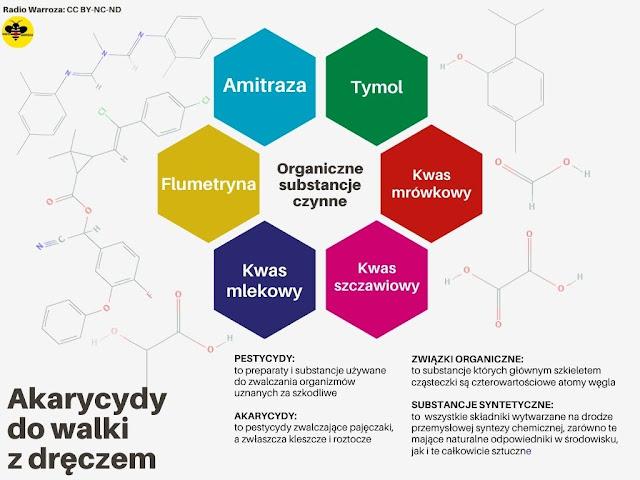 Infografika pestycydów pszczelarskich