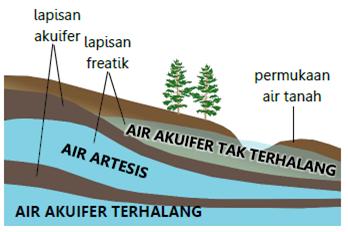 hidrosfer struktur tanah
