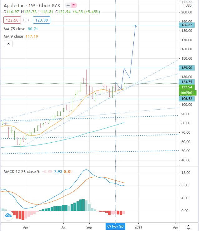 NASDAQ:AAPL Apple stock price forecast, Buy, Target 186 (+52.46%)