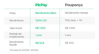 PicPay agora tem rendimento maior que dá poupança, confira!