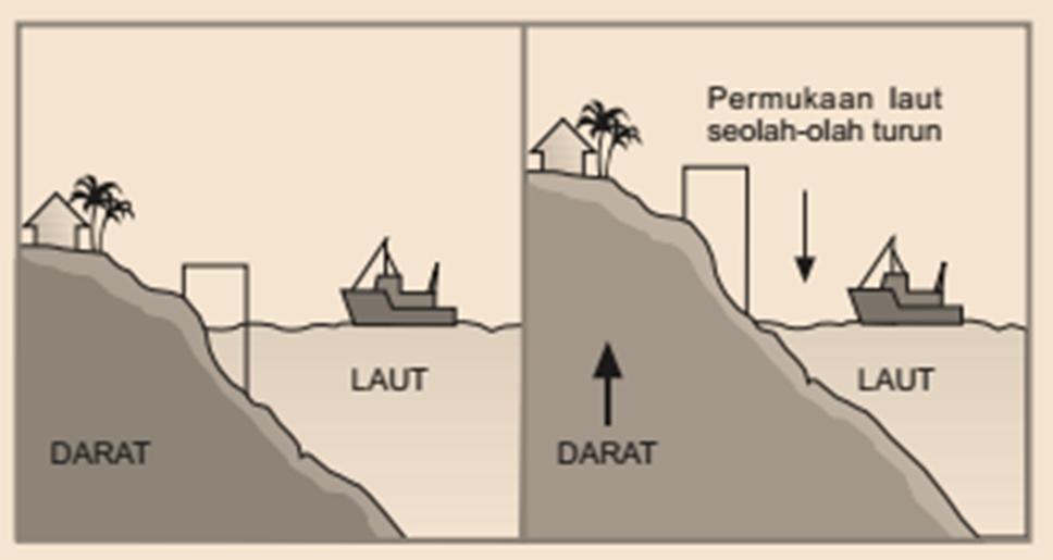 Mengerjakan Pr Soal Pilihan Tentang Proses Tektonisme