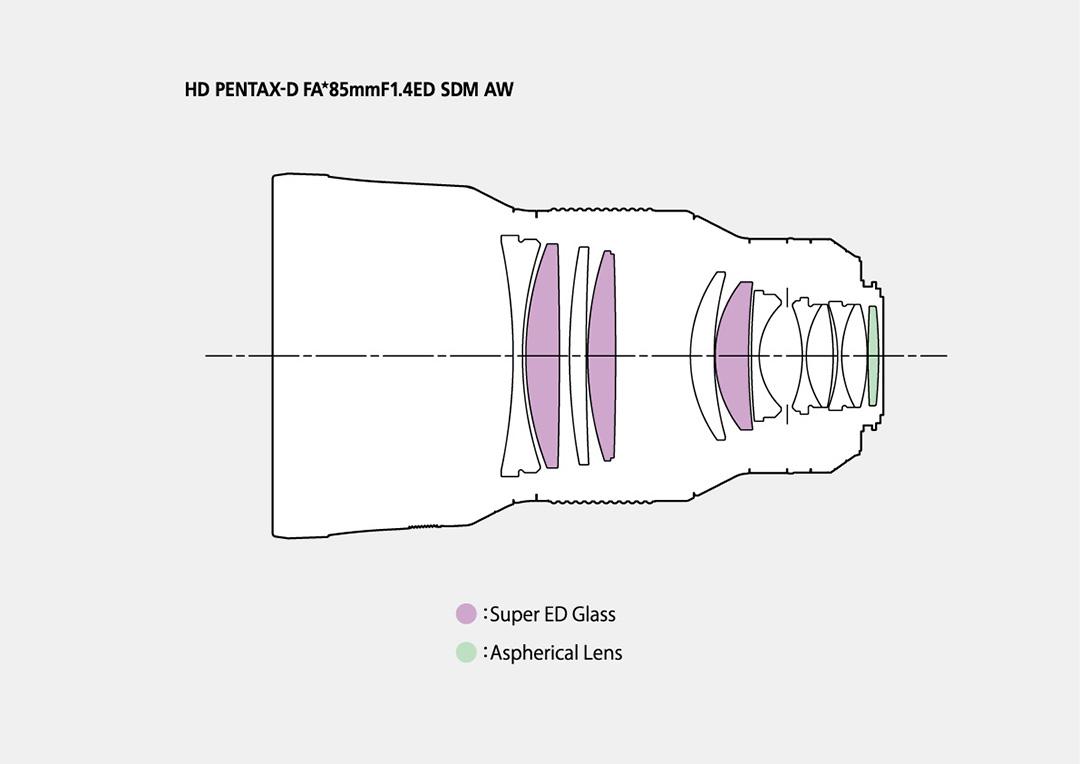 Оптическая схема объектива HD PENTAX-D FA★ 85mm f/1.4ED SDM AW