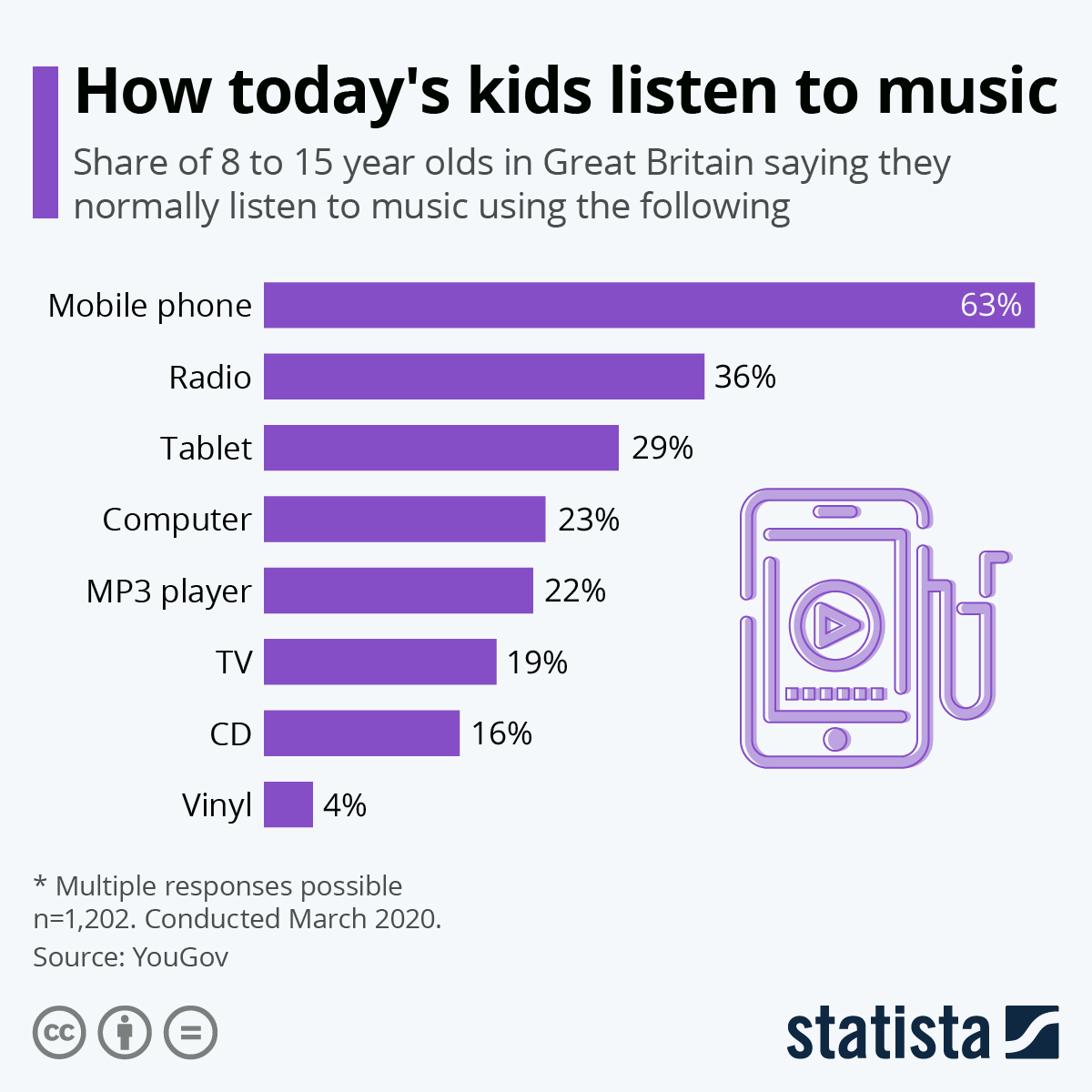 How today's kids listen to music #infographic