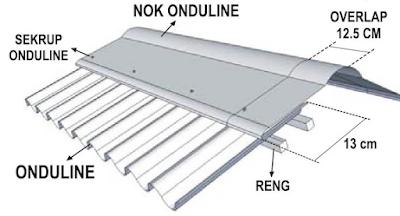 Cara Pemasangan Atap Onduline - carapemasangan.xyz