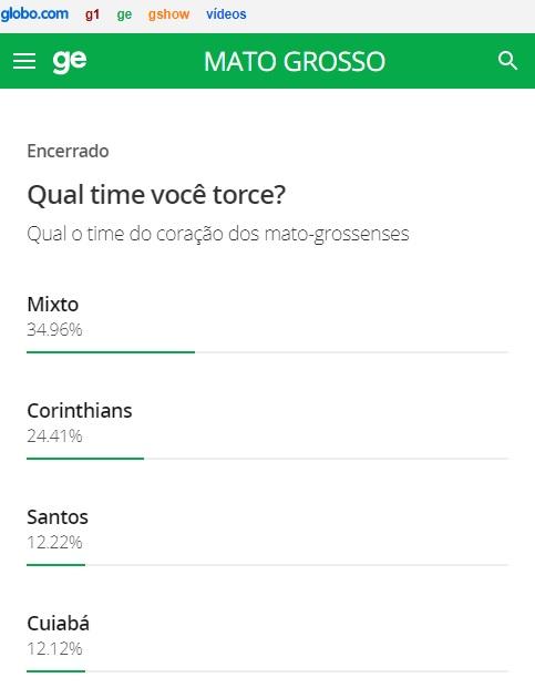 Enquete site Globo Esporte MT elege o Mixto como time do coração