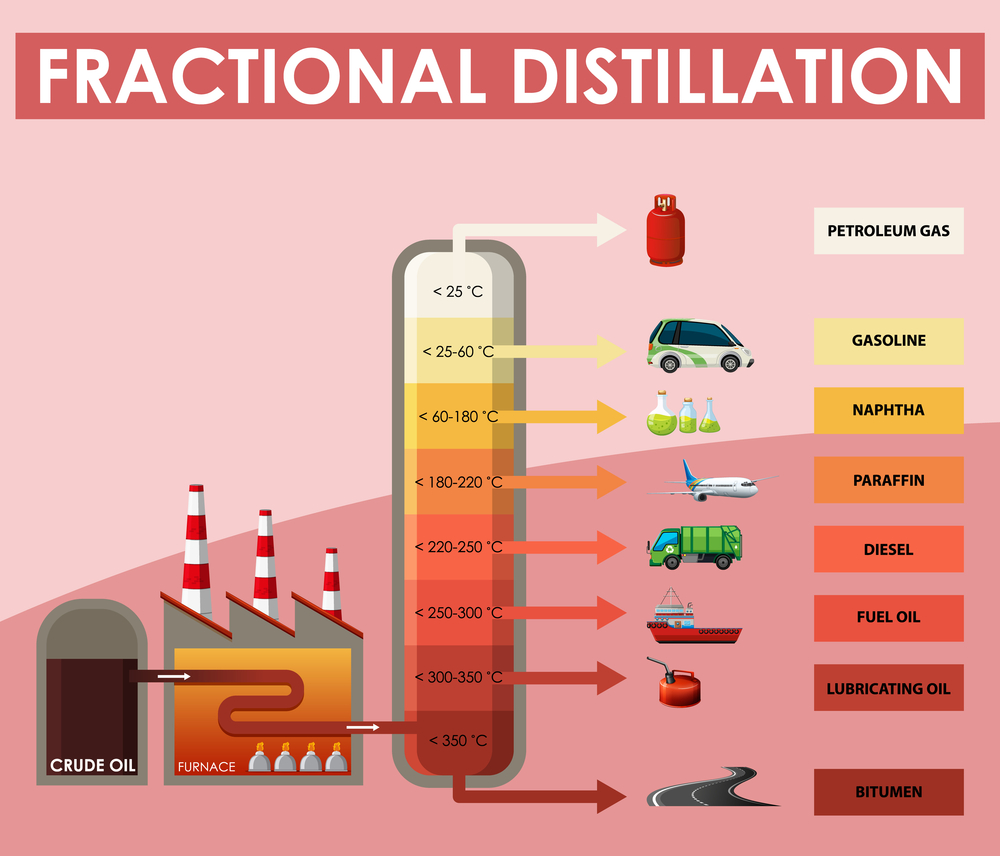 infografis produk industri migas
