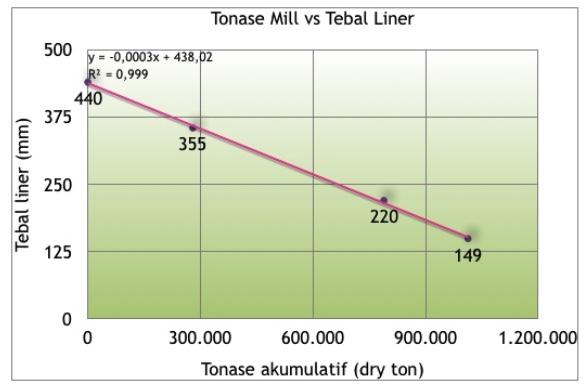 profile liner sag mill