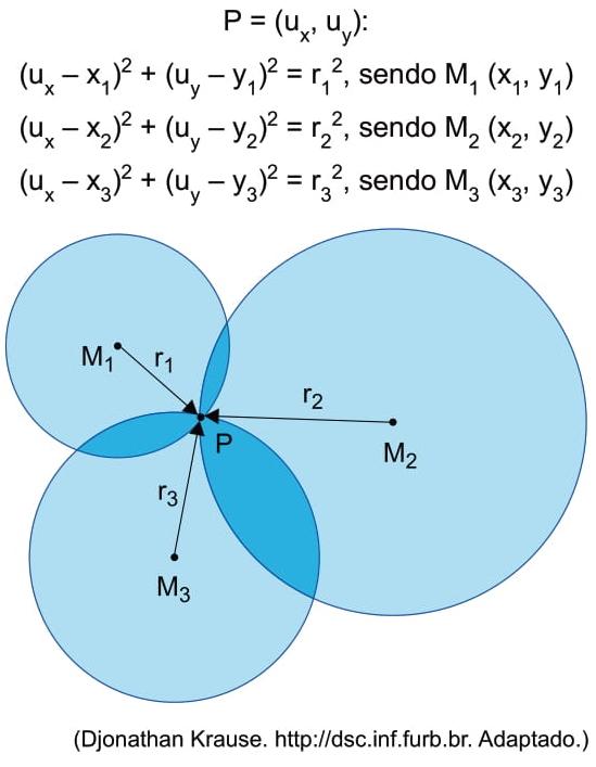 UNESP 2021: O método matemático a seguir é utilizado no cálculo por trilateração.