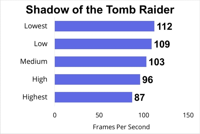 I have played the Shadow of the Tomb Raider on this Pro 17 Razer Blade and tested the FPS data at lowest, low, medium, high, and highest gaming-settings.