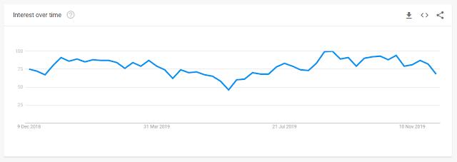 Google trend Blogger