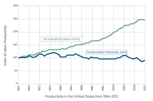 gráfica con la productividad en la industria en general (ascendiente) y de la construcción (descendiente) en EEUU de 1964 a 2012