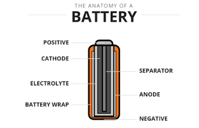How to choose a better battery