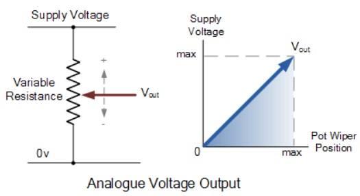 Penggambaran_Tegangan_Output_Analog