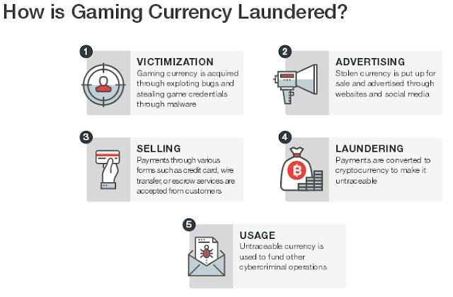 Как работает отмывание денег через игры
